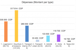 Dépenses absolues par personne par type de dépense